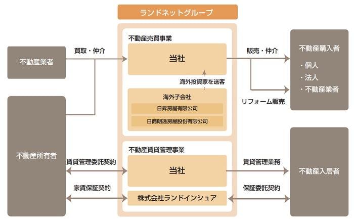 ランドネットの事業系統図