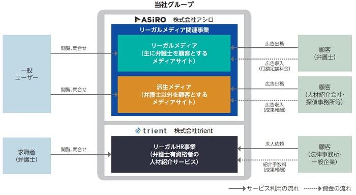 アシロの事業系統図