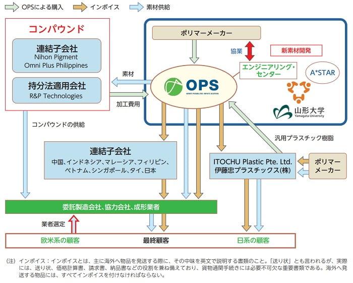 オムニ・プラス・システム・リミテッドの事業系統図