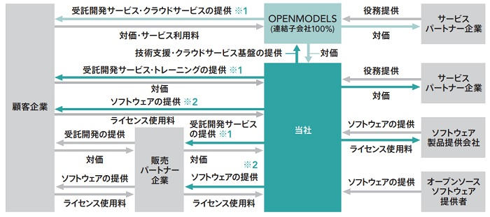 BlueMemeの事業系統図