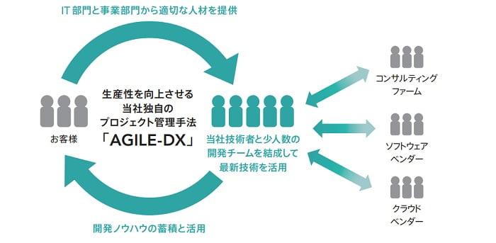 BlueMemeのAGILE-DX