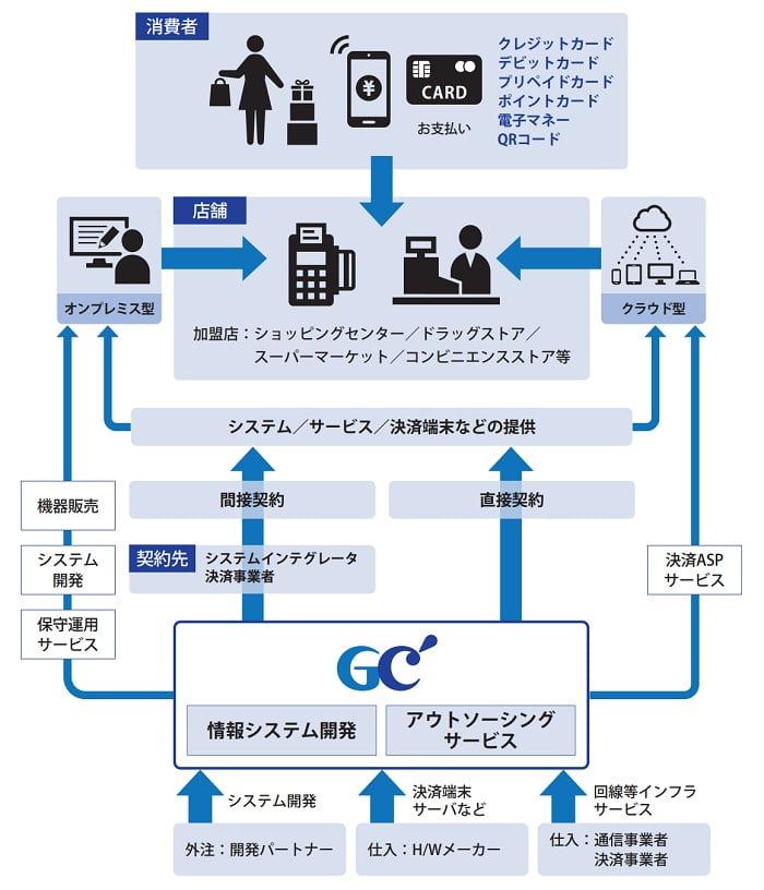 ジィ・シィ企画の事業系統図