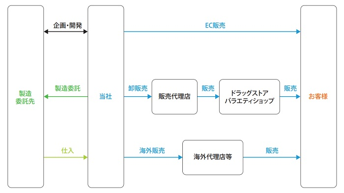 Waqooの事業系統図