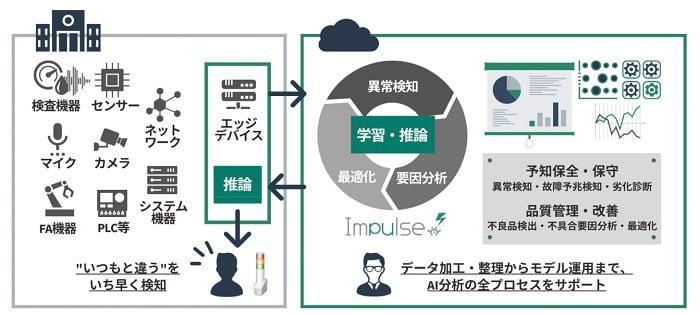 ブレインズテクノロジーの異常検知ソリューション「Impulse」