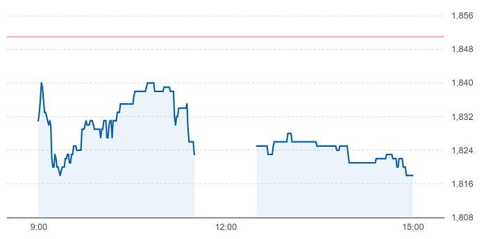 ヴィッツの株価チャート(7月21日)
