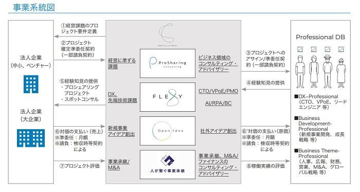 サーキュレーションIPOの事業系統図