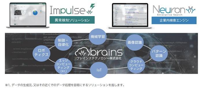 ブレインズテクノロジーのAIソフトウェア事業