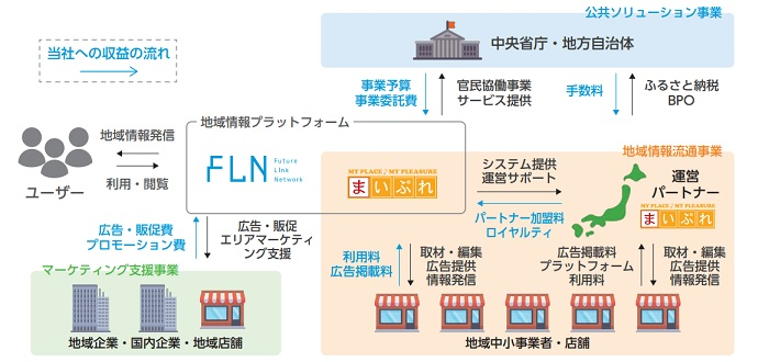 フューチャーリンクネットワークIPOの事業系統図