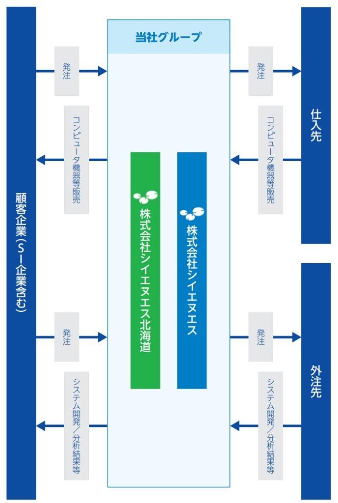 シイエヌエスIPOの事業系統図