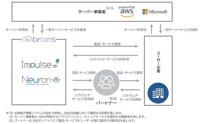 ブレインズテクノロジーの事業系統図