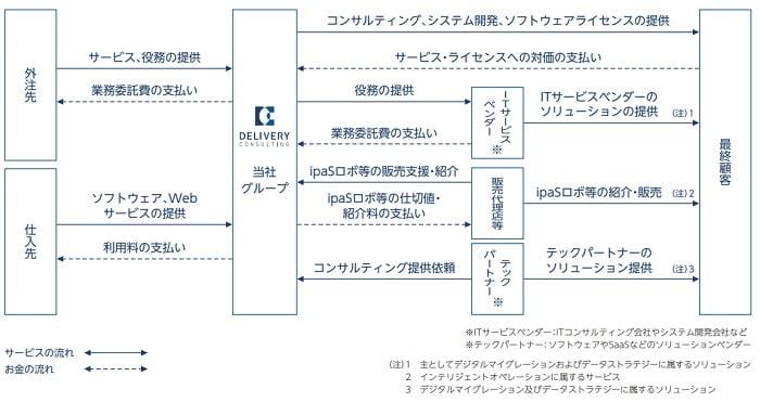デリバリーコンサルティングの事業系統図
