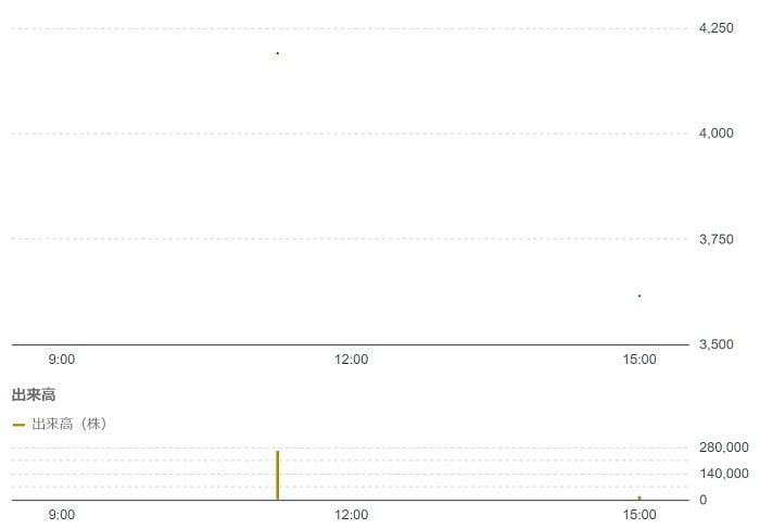 フューチャーリンクネットワークの株価チャート(8月20日)