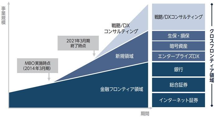シンプレクス・ホールディングスの中長期の成長イメージ