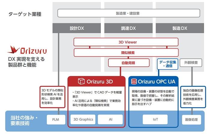 コアコンセプト・テクノロジーの「Orizuru」