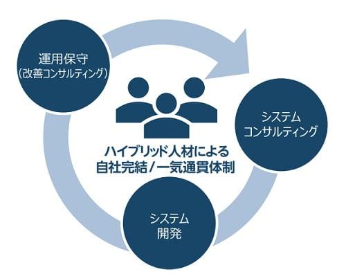 シンプレクス・ホールディングスのビジネスモデル