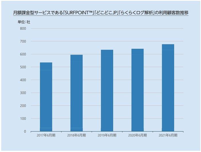 IP Geolocation事業の利用顧客数推移