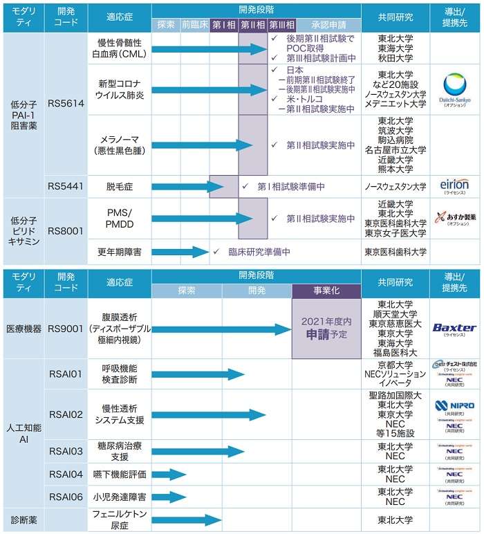 レナサイエンスの主要な開発パイプラインの進捗