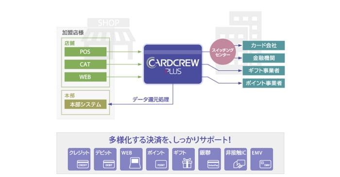 ジィ・シィ企画の「CARD CREW PLUS(カードクループラス)」
