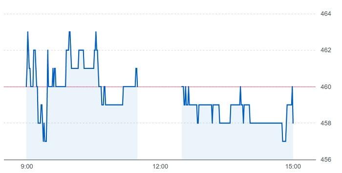 グランディハウスの株価チャート(8月18日)