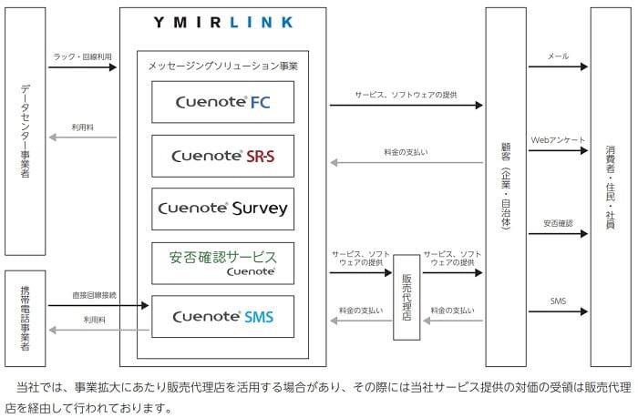 ユミルリンクの事業系統図