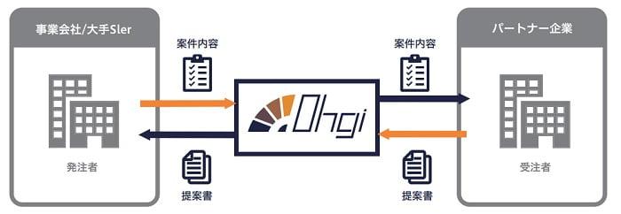 コアコンセプト・テクノロジーの「Ohgi」