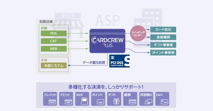 ジィ・シィ企画の決済ASPサービス