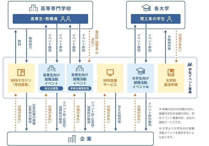 メディア総研の事業系統図