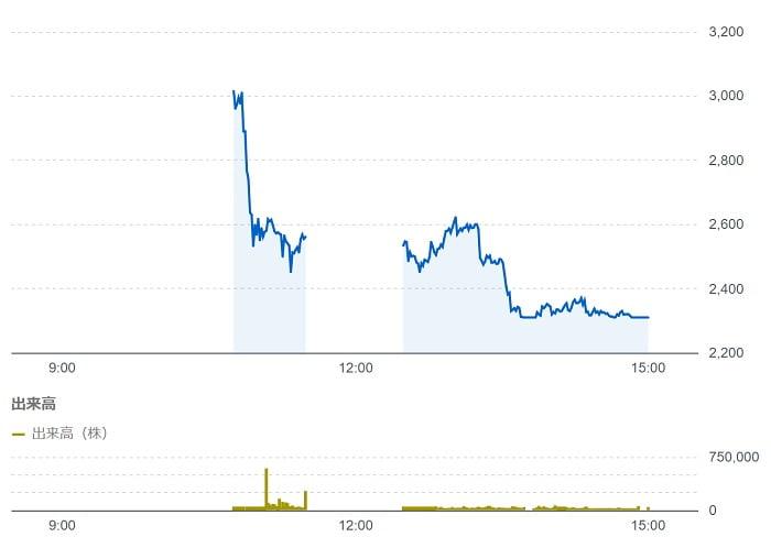 シイエヌエスの株価チャート(8月20日)