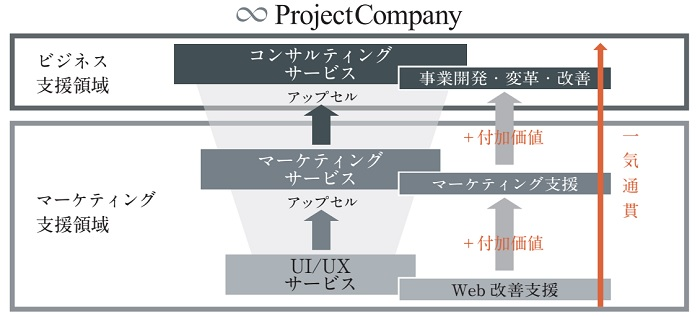 プロジェクトカンパニーのDX化の一気通貫型アドバイザリーシステム