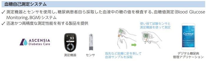 PHCホールディングスの血糖自己測定システム