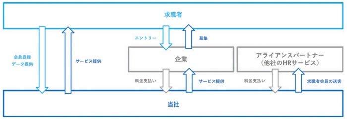 ワンキャリアの事業系統図