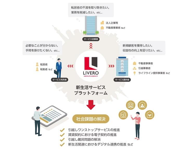リベロの新生活サービスプラットフォーム