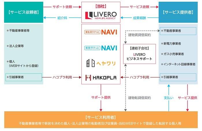 リベロの事業系統図