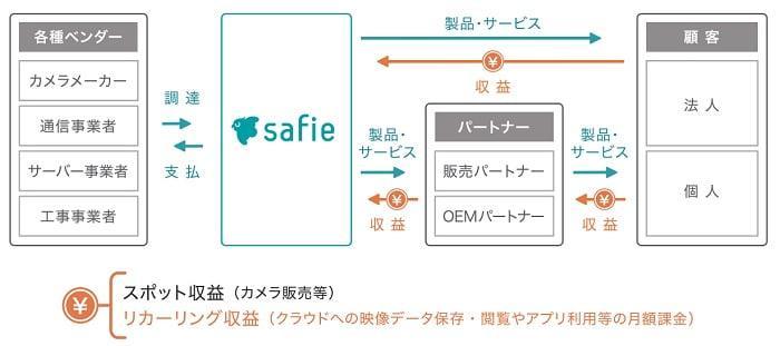 セーフィーの事業系統図