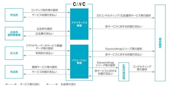 CINCの事業系統図