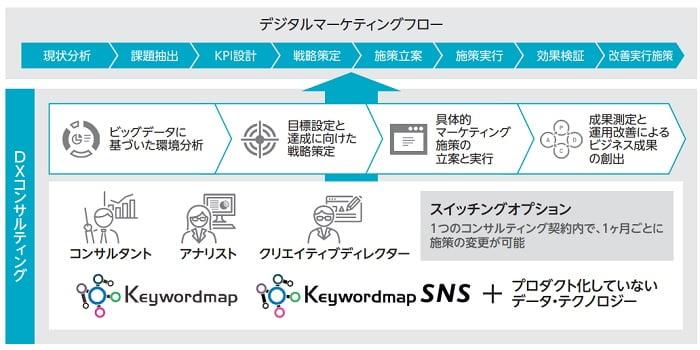 CINCのデジタルマーケティングフロー